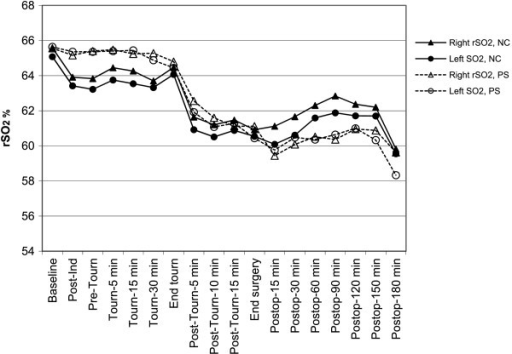 Least mean squares estimates of regional cerebral oxygen saturation (rSO2) in each hemisphere over time in patients with no cognitive changes (NC) and in the patients who showed psychological symptoms (PS). The trend in rSO2 desaturation over the course of surgery was significant (P < 0.001) in both groups; the between-group differences or between-hemisphere differences were not significant. Ind = induction. Tourn = tourniquet. Postop = postoperative.