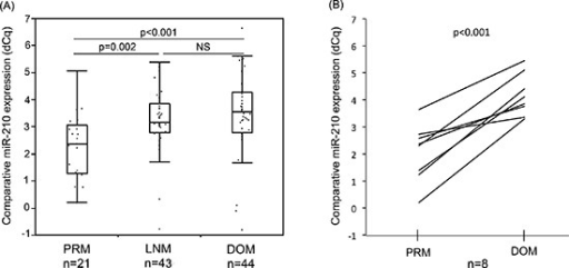 Comparison of miR-210 expression in melanoma FFPE samples(A) MiR-210 expression level was significantly higher in LNM or DOM melanoma samples compared to that in PRM (  p = 0.002, < 0.001, respectively). (B) In paired samples in the same patients, DOM had significantly higher miR-210 level than PRM (  p < 0.001).