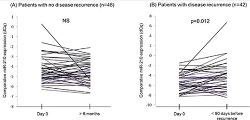 Comparison of cf-miR-210 levels in serial bleeds from the same patients(A) Cf-miR-210 detection in patients without recurrence did not change significantly. (B) Patients who recurred experienced a significant increase in cf-miR-210 detection before recurrence (  p = 0.012).