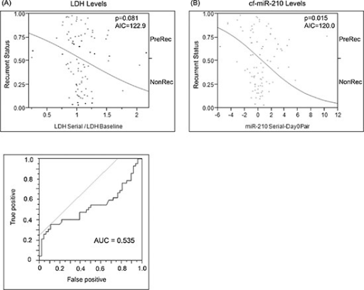 Comparison of change in baseline LDH vs change in cf-miR-210 dCq(A) ROC analysis was performed to determine the cutoff for LDH changes (LDH Cutoff: 1.175-fold change from baseline; AUC = 0.535). Change in LDH level did not predict recurrence (  p = 0.810, AIU = 122.91) (A), while change in cf-miR-210 was a significant predictor of recurrence (B) (  p = 0.15, AIU = 120.01). Positive: Recurrence < 2 yrs, Negative: No recurrence > 5 yrs.