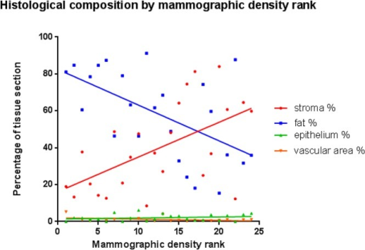 Proportion of fibrous stroma, fat, epithelium, and vascular area by mammographic density rank.