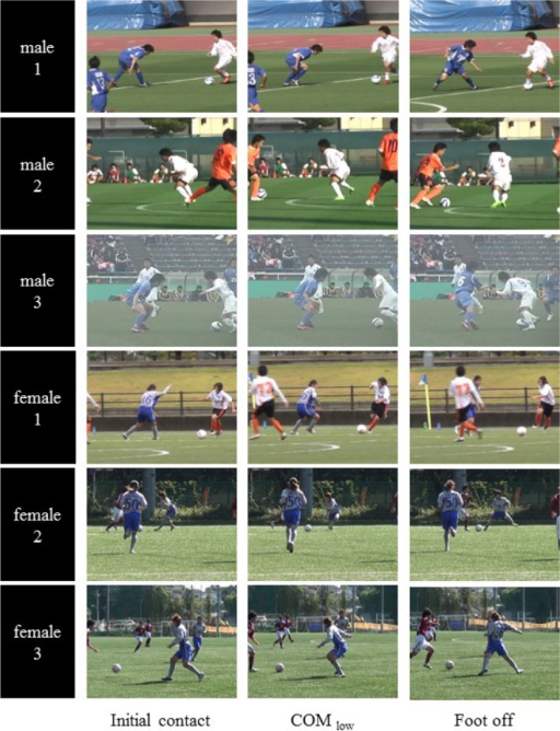 Frame sequences of the six defensive movements at the time point of initial foot contact, the time point of the lowest center of mass height (COMlow), and the point of foot off.