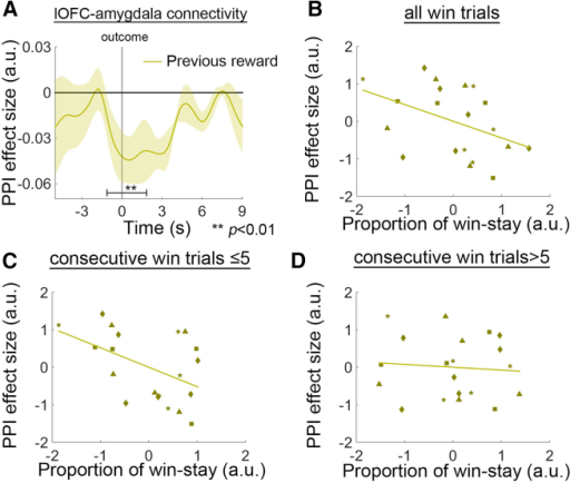 PPI between lOFC and Amygdala that Avoided Irrelevant Reward Information(A) The lOFC-amygdala connectivity was negatively modulated as a function of the previous reward.(B–D) Testing sessions with stronger negative modulation was marginally related to more stay decisions after a win trial when all trials were considered together (B) and statistically significantly related to the presence of more stay decisions when analysis was focused on the first five consecutive win trials (C). There was no relationship between the same neural signal and behavior after five consecutive win trials (D). Each type of marker symbol in (B)–(D) represents data from one animal.
