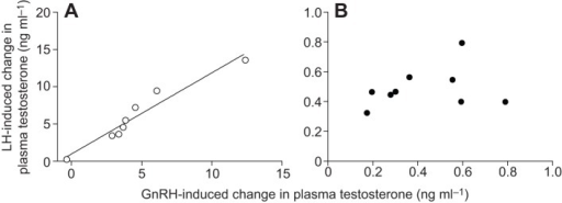 Correlation between the effects of LH and GnRH challenges on plasma testosterone. (A) The increase in plasma testosterone in response to GnRH challenge was correlated with the increase in plasma testosterone in response to LH challenge in long day ad libitum-fed adult male Abert's towhees. (B) By contrast, no such correlation was found in long day food-restricted towhees. Each point represents one individual. Note that the scales of the axes differ between the two panels.