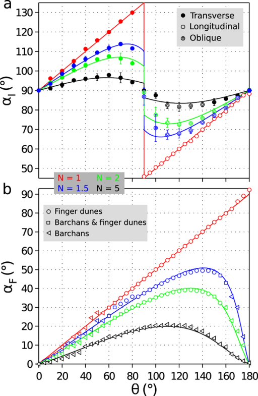 Dune field orientation with respect to the angle θ between the two winds for different transport ratio N and two conditions of sand availability.red N = 1, blue N = 1.5, green N = 2, black N = 5. (a) Dunes grow in height and wavelength from a flat bed with no restriction in sand availability; (b) Dunes extend or propagate on a non-erodible ground from a localized sand source. All orientations are defined with respect to the dominant wind direction using 2D spatial autocorrelation. Symbols differentiate finger dunes (circles), trains of barchan dunes (triangles) and coexistence of barchans and finger dunes (squares). For linear dunes, symbols also differentiate between transverse (full circles), oblique (double circles) and longitudinal dunes (open circles). Solid lines show the predicted dune orientation derived from equations (1) and (2) using γ = 1.6, the best-fit flux-up ratio. Error bars show the standard deviation for 10 realizations with different diffusion rates to evaluate the role of defects (see Supplementary Note 4). Note the good agreement between the prediction of the numerical model and the analytical solutions.