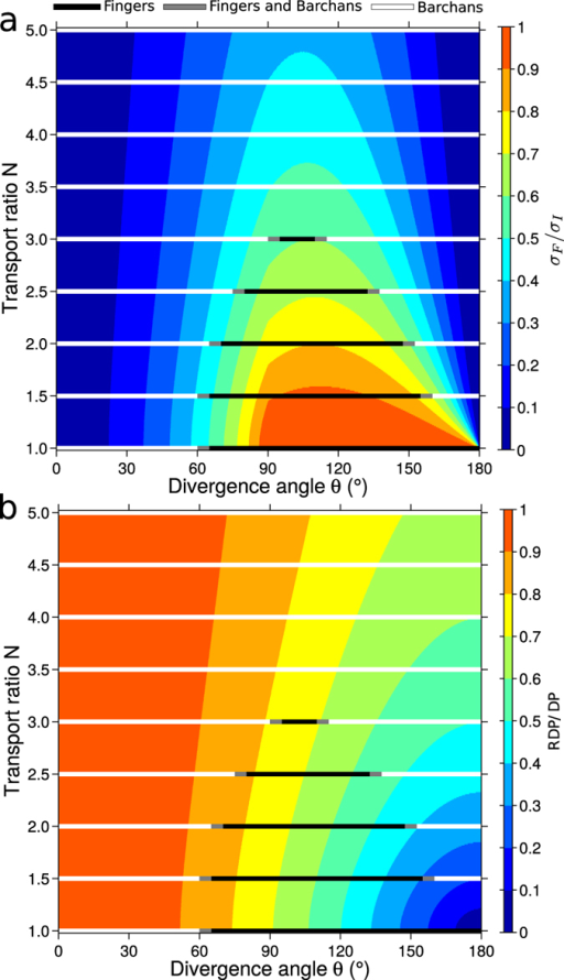 Transitions in dune shape in the parameter space {θ, N} when the dune develops from a localized sand source.(a) Growth rate ratio σF/σI and (b) RDP/DP-value in the parameter space {θ, N} of bidirectional wind regimes. The growth rates {σI, σF} are computed with equation (2) using the corresponding dune orientations {αI, αF}, γ = 1.6 and the same {H, W}-values (i.e., the same dune shape). The σI/σF-value depends only on the wind regime. For numerical simulations with low sand availability and localized sand source (Fig. 2b), black and white lines show the zones of the parameter space {θ, N} in which fingers and barchans are observed, respectively. Gray lines indicate the zones for transition in dune shape.