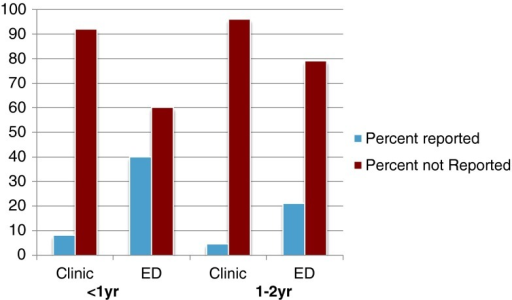 Reported and not reported fractures by age and initial location of presentation. Forty percent of those aged <1 year who presented to the ED were reported as abuse