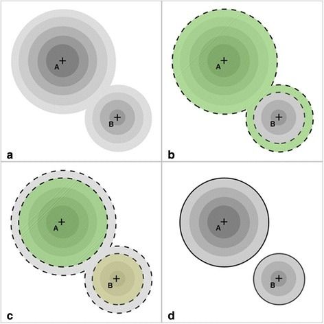 "Schematic representation of hot spot detection and segmentation by SPECT in a 2D example. a Original image with two hot spots with their respective local maxima (""A"" and ""B""). b Result of region growing from local maxima ""A"" (borders with dashed contour). Note that the bottom of the smaller region is also absorbed as it met the region growing criteria. c Result of the region growing from local maxima ""B"" (borders with dashed contour). Note that comon voxels were excluded from both regions. d Segmented regions (black contour)"