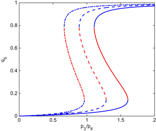 This figure shows the bifurcation diagram of the SCQSSA of the stochastic cell-cycle model for different values of the parameter m. The ratio  is the control parameter. The order parameter is the steady state value of the generalised coordinate associated with active SCF, q5. Solid line corresponds to m=10, dash lines to m=8 and dotted lines to m=6. Parameter values as give in Table B3, , pc=1 and c=1. Blue lines indicate stable steady state and red lines indicate unstable steady state. (For interpretation of the references to color in this figure caption, the reader is referred to the web version of this paper.)