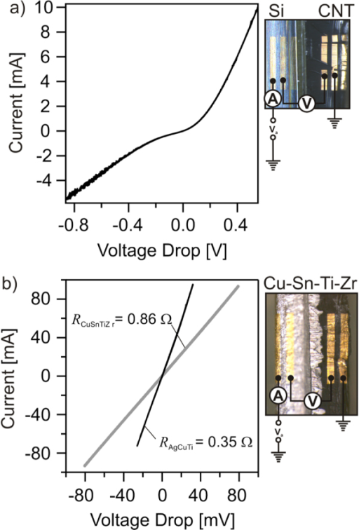 (a) Four-probe current versus voltage curves of the (a) Si/CNT interface and (b) across the Cu–Sn–Ti–Zr and Ag–Cu–Ti joints.