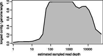 "Analysis of Newcastle disease virus genome assembly at various read depths. Shown are the longest contig produced at each read depth as a fraction of the full genome length. Subsamples up to 200x were generated using digital normalization. Above 200x, additional reads were added using random subsampling (due to issues with high median cutoffs in the kh-mer package). At each subsampling depth, the final velvetg assembly was optimized for maximum contig length based on the ""cov_cutoff"" parameter"