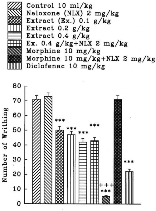 Effect of a subcutaneous injection of naloxone on the antinociceptive effect of intraperitoneally administered Crocus sativus stigma ethanolic extract, morphine and diclofenac on acetic acid-induced writhing test in mice. Values are the mean ± S.E.M. of writhes number for 8 mice, ***P<0.001, compared to control (normal saline); +++P<0.001, compared to morphine plus naloxone, Tukey-Kramer test.