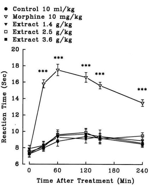 Effect of the aqueous extract of Crocus sativus petal and morphine (i.p.) on pain threshold of mice in the hot-plate test. Each point represents the mean ± S.E.M. of reaction time for n = 8 experiments on mice. ***P<0.001, compared to control (normal saline), Tukey-Kramer test.
