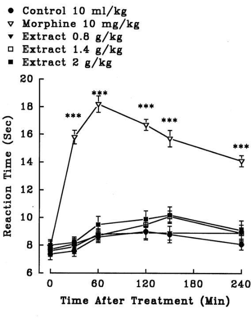 Effect of the ethanolic extract of Crocus sativus stigma and morphine (i.p.) on pain threshold of mice in the hot-plate test. Each point represents the mean ± S.E.M. of reaction time for n = 8 experiments on mice. ***P<0.001, compared to control (normal saline), Tukey-Kramer test.