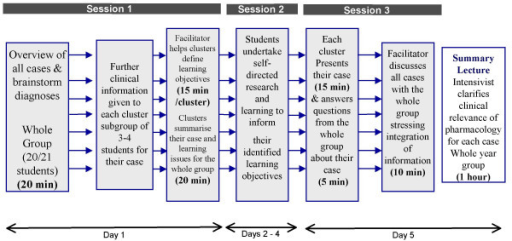 Clustered PBL methodology. This figure schematically de | Open-i on