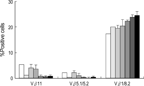 The utilization of Vβ5, Vβ8 and Vβ11 by CD4+ T cells in peripheral blood of control (C57BL/6, BALB/c) and treated mice. Allogeneic bone marrow transplant with busulfan. C57BL/6 recipients were treated with anti-CD154 (n=6), anti-CD154 and anti-IL-2R Ab (n=6), anti-CD154 and CTLA4-Ig (n=8), anti-CD154, anti-IL-2R and CTLA4-Ig (n=8).