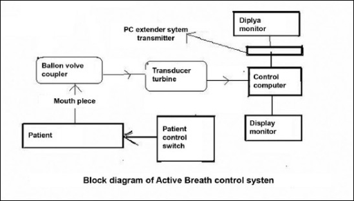 Block diagram of active breath control system open i block diagram of active breath control system ccuart Image collections