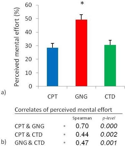 Perceived mental effort during the three attentional tasks. a) Perceived mental effort during the three attentional tasks: continuous performance task (CPT), go/no-go task (GNG), and cued target detection task (CTD). *Perceived mental effort was higher during the GNG task than during the CPT and the CTD. b) Strong positive correlations were observed between perceived mental effort during the three attentional tasks (p < 0.01667, n = 46, mean ± SEM).