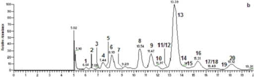 HPLC-UV-ESI-ITMS analysis of the fraction (061341-A9) derived from the mangrove bacterium Bacillus sp. (a): UV chromatogram at 220 nm; (b): total ion chromatogram (TIC) in the positive ion mode.