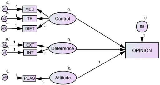Model of doping opinion without SD (baseline model). Ovals are constructs (latent variables), rectangles are observed variables; arrows indicate the direction of the relationship. MED: perceived control over medication, TR: perceived control over training, DIET: perceived control over diet, EXT: self-reported external deterrence factors, INT: self-reported internal deterrence factors, PEAS: explicit doping attitude.