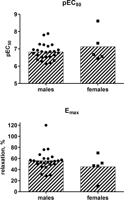 Effect of gender (25 males, 5 females) on the potency and efficacy of isoprenaline to relax human detrusor strips. Bars describe group means whereas each data point represents one patient (1–4 strips being tested per patient).