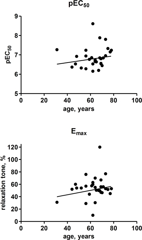 Effect of age on the potency and efficacy of isoprenaline to relax human detrusor strips. Each data point represents one patient (1–4 strips being tested in each of 30 patients).