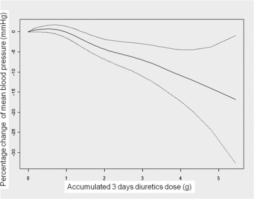 Accumulated diuretics related to blood pressure.The smoothed plot of a generalized additive model for the relationship between time-varying three-day accumulative diuretic dose and blood pressure difference in post-surgical dialysis patients with adjustments for possible linear and nonlinear effects* (p<0.001).