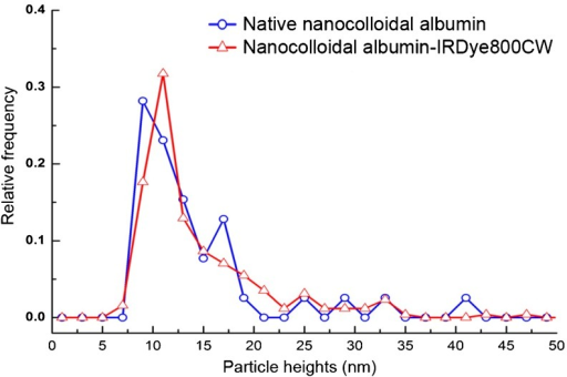 Size distribution of nanocolloidal albumin-IRDye 800CW and native nanocolloidal albumin as assessed by AFM imaging. AFM measured the height of a particle, which represents particle size