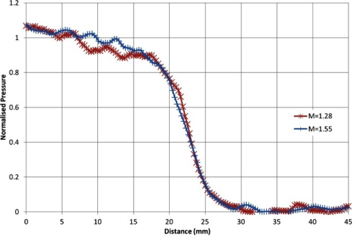 Normalised response of the PSP to two different shock waves.