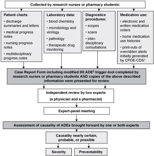 Flow-chart of the Adverse Drug Events identification and assessment processes.1 CPOE-CDS - Computer Physician Order Entry with Clinical Decision Support. 2 ADEs - Adverse Drug Events.
