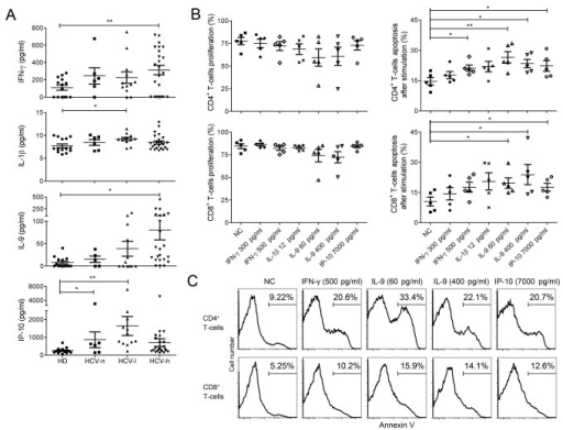 Elevated cytokine levels in the plasma of CHC patients and their roles in sensitizing T-cells to activation-induced apoptosis.(A), Cytokine levels, including IFN-γ, IL-1β, IL-9, and IP-10, in the plasma of CHC patients and HDs as measured by Luminex assay. (B), Effect of pre-incubation of PBMCs with the indicated cytokines on T-cells proliferation as measured by CFSE dilution and T-cells apoptosis as measured by Annexin-V staining. PBMCs from HDs were pre-incubated with or without (NC) the indicated cytokines for 48 hrs and then stimulated with anti-CD3/CD28 for 3 days before the measurement of proliferation and apoptosis. Data were from 5 independent HDs. (C), Representative FACS profiles of CD4+ and CD8+ T-cells apoptosis after pre-incubation with cytokines followed by stimulation. *, p<0.05; **, p<0.01.