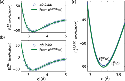 Binding energy curves of (a) AB- and (b) ABC-stacked graphite as functions of interlayer distance. (c) Comparison of binding energies of AB- and ABC-stacked graphites obtained from interlayer potentials near the equilibrium distance.