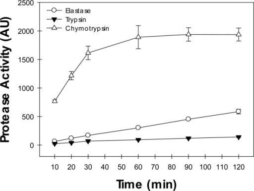 Time course of hydrolysis of chromogenic substrates from serine proteases secreted by H. blutaparonensis. The chromogenic substrates used are specific to measure the proteolytic activity of elastase (N-Succinyl-Ala-Ala-Ala-p-nitroanilide), trypsin (N-Benzoyl-Phe-Val-Arg-p-nitroanilide) and chymotrypsin (N-Succinyl-Ala-Ala-Pro-Phe-Phe-p-nitroanilide). The enzymatic activities, expressed in arbitrary units (AU), were determined at 37 °C for 120 min under alkaline conditions of pH (pH 9.0). The values represent the mean ± standard error of three independent experiments performed in triplicate.