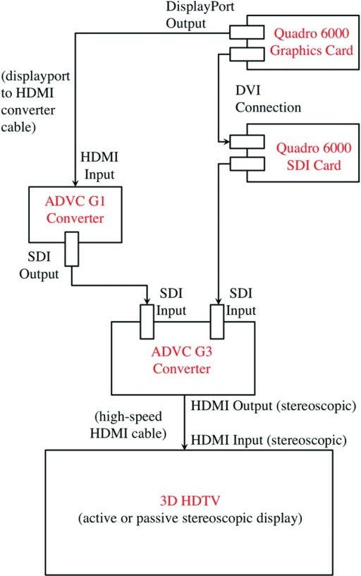 PMC4038803_j 47 01153 fig1 schematic diagram of a stereoscopic hdtv setup for coll open i