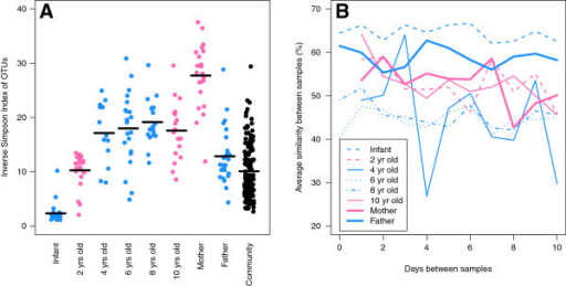 Diversity and stability of the microbiota found within family members and individuals sampled from the broader community. (A) Each point represents the inverse Simpson alpha diversity index for a sample collected from each individual. (B) The average similarity between samples collected from the same individual with varying number of days between when the samples were collected.