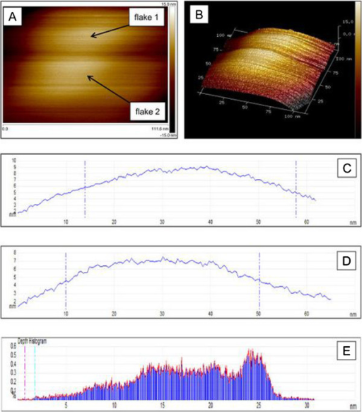 The topography and morphology of ultra-thin exfoliated Q2D WO3. AFM images of two exfoliated Q2D WO3 nanoflakes (flakes 1 and 2) sintered at 550°C (A), 3D image (B), cross-section height measurements of flake 1 (C) and flake 2 (D) and depth histogram for flake 2 (E).