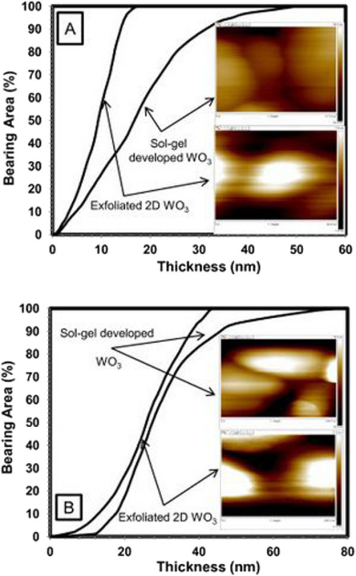 Bearing area analysis for typical individual sol-gel-developed and exfoliated WO3 nanoflakes sintered at 550°C (A) and 650°C (B). Inserts: appropriate AFM images of sol-gel-developed and exfoliated WO3 nanoflakes, respectively.