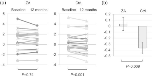 Change in T-score in the ZA-treated and control groups. (a) T-score at baseline and 12 months in each group; (b) Mean ± SE change in T-score from baseline in the two groups. SE, standard error of the mean; ZA, zoledronic acid; Ctrl, control.