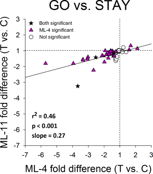 Gene expression differences. Comparison of the gene expression differences (treated eye versus control eye) in Figure 5C (ML-11) with the differences in Figure 5B (ML-4). The patterns of differential expression in both conditions were similar. Stars represent significant fold differences for both ML-11 and ML-4; triangles represent significant fold differences only for ML-4; circles show fold differences not significant in either treatment.