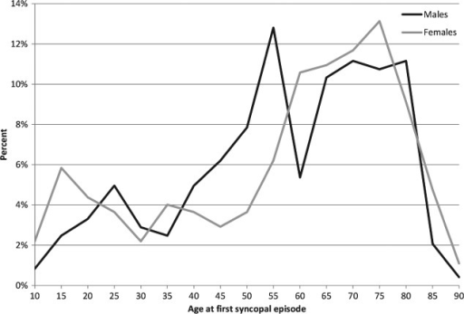 Distribution of age at first syncope. Note the difference between the sexes in the age span of 40 to 55 years.