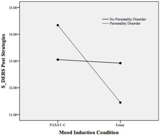Plot of the statistically significant interaction between mood induction condition and personality disorder on the S-DERS subscale of state difficulties in emotion regulation strategies following both mood inductions. Higher scores indicate more difficulties in emotion regulation strategies.
