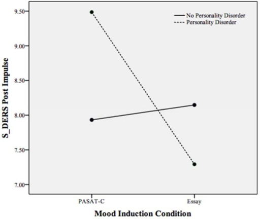 Plot of the statistically significant interaction between mood induction condition and personality disorder on the S-DERS subscale of state impulse control difficulties following both mood inductions. Higher scores indicate more impulse control difficulties.