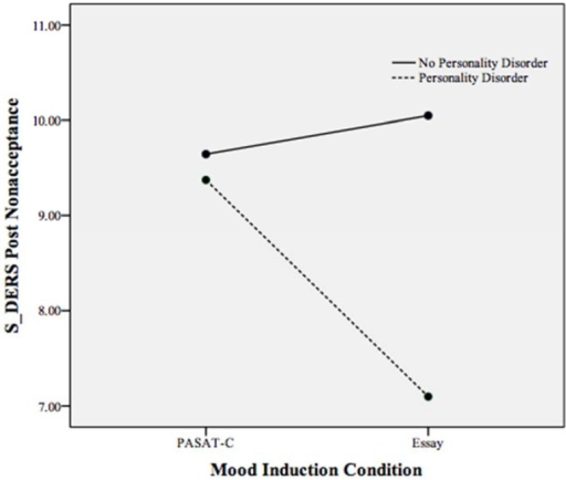 Plot of the statistically significant interaction between mood induction condition and personality disorder on the S-DERS subscale of state difficulties in non-acceptance of emotions following both mood inductions. Higher scores indicate more non-acceptance of emotions.