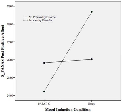 Plot of the statistically significant interaction between mood induction condition and personality disorder on the PANAS positive affect scale following both mood inductions. Higher scores indicate greater positive affect.
