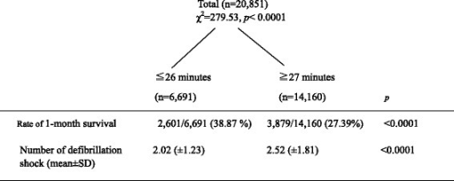 Optimal cutoff time point from the call until arrival at the hospital, which was the best predictor of 1-month survival. The 1-month survival rate and mean number of defibrillation shocks in the two groups divided by the signal detection analysis are also shown.