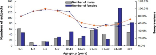 Seroprevalence of HBoV1 and HBoV2 by age group in Beijing.