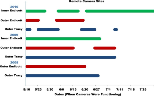 Dates of operation for time-lapse cameras.Cameras were used to detect vessel presence and assess environmental variables such as weather conditions and ice coverage. Horizontal bars indicate the range of dates (color-coded by camera site) that each time-lapse camera was functional at each remote monitoring station throughout the years of the study.
