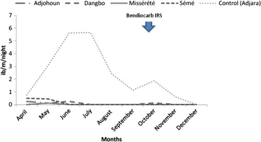 Monthly variation of Entomological Inoculation Rate after IRS implementation in 4 districts and in the control area in 2010, department of Ouémé, Benin
