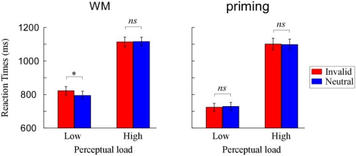 Mean reaction times (RTs) as a function of perceptual load and validity when the cue was held in WM and when it was merely identified.*p < .05, **p < .01, ***p < .001.
