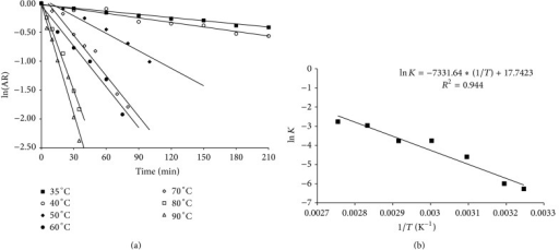 Kinetics of thermal destruction of the enzymatic extracts produced by Aspergillus niger in solid-state fermentation: (a) at temperatures of 35°C to 90°C. AR: enzyme residual activity, (b) linear regression of the thermal deactivation constants obtained at 35°C to 90°C (ln of data) as function of inverse of absolute temperature for calculating the energy of thermal deactivation of the enzyme.